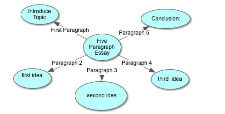 Easy Steps To Master The  Paragraph Essay Free  Bits Of Wisdom  Before You Begin The First Paragraph You Must Know What You Are Going To  Share In Paragraphs   And  Now Is The Time To Brainstorm Ideas For  Each  What Is A Thesis Statement In An Essay also Healthy Foods Essay  Purdue Owl Online Writing Lab