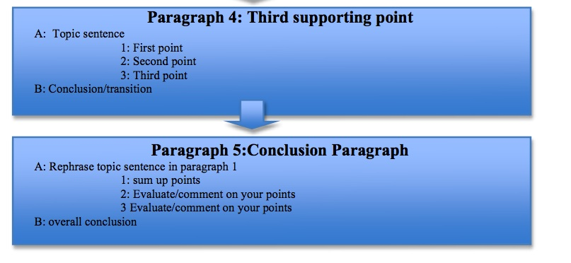 easy steps to master the 5 paragraph essay  free